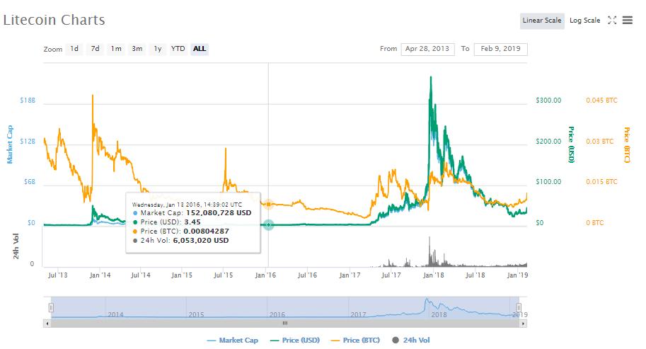 Crypto Market POWER SURGE Litecoin Up 30% Months Before Halving Deadline3