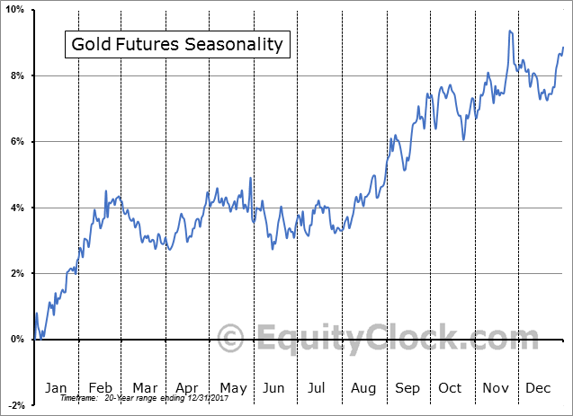 Gold Futures 20yr Seasonal Pattern