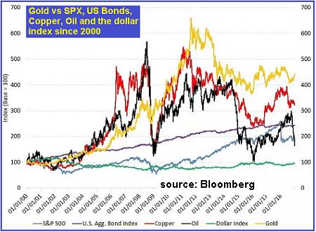 Gold vs S&P 500 Bonds Copper Oil USD 2000-2018