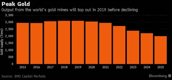 Peak Gold Data Chart on Bloomberg
