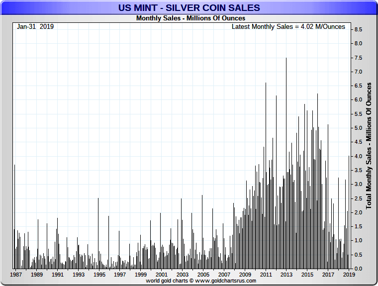 Silver Coins in Millions of Ounces Sold via US Mint 1987 to January 2019