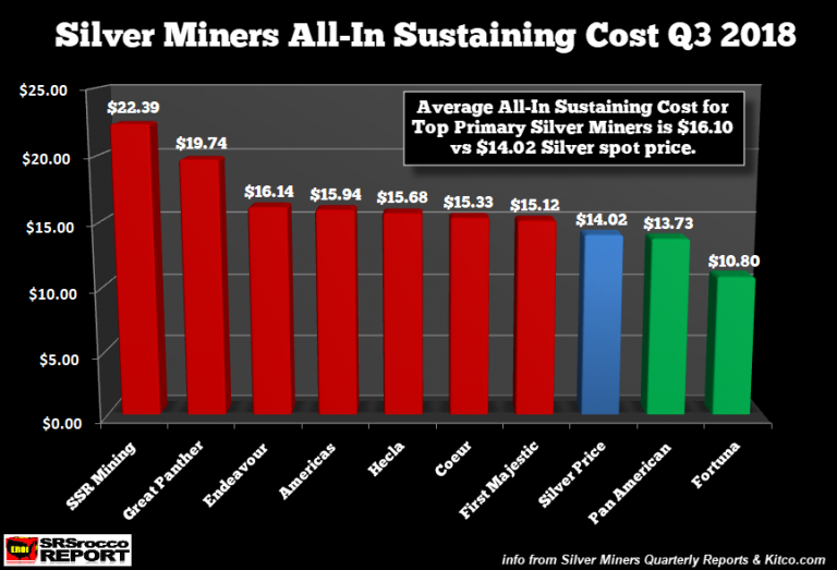 Silver Miners AISC as of November 2018