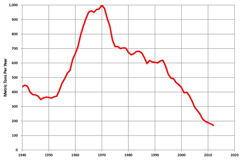 South Africa Gold Production 1940 to Present