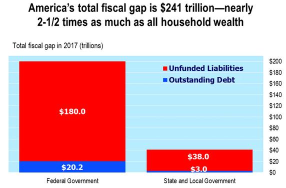 U.S. Total Fiscal Gap 2017