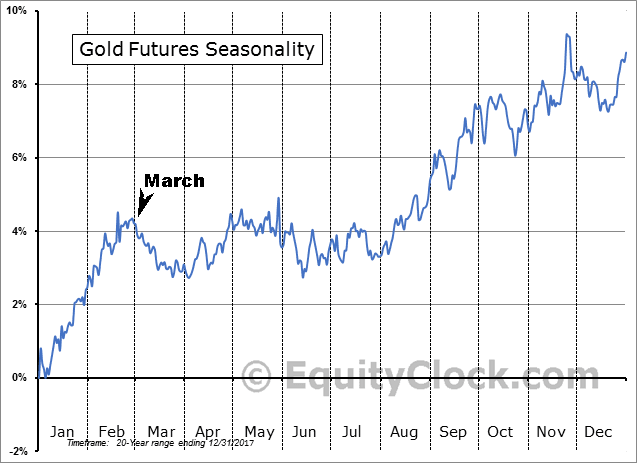 Gold Futures 20yr Seasonality Pattern w/March Marked