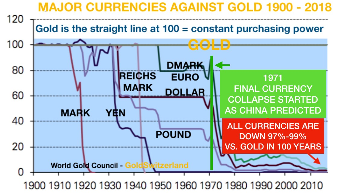 Gold vs USD Value 1900 to 2018