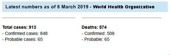 WHO Ebola Statistics Since August 2018