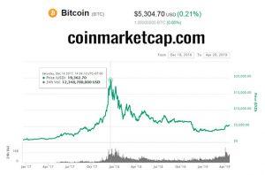 Bitcoin Price Chart 2016-12-18 to 2019-04-20 (coinmarketcap.com) 575x380