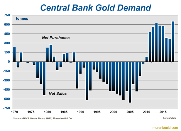 Central Bank Gold Demand as of 2018