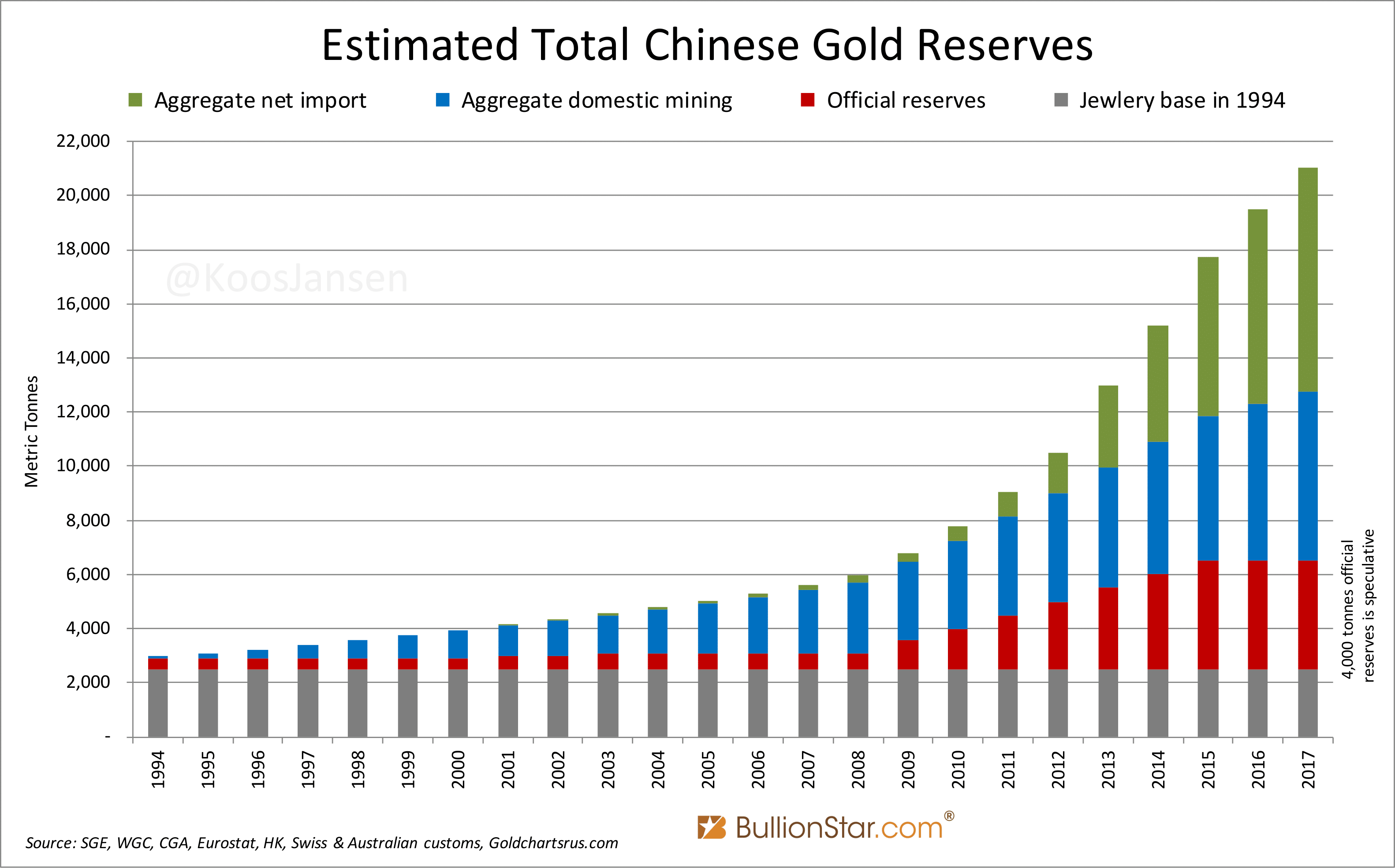 China Gold Reserve Estimates as of 2017