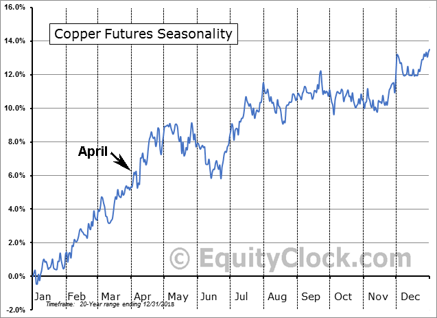 Copper Price 20-Year Price Seasonality