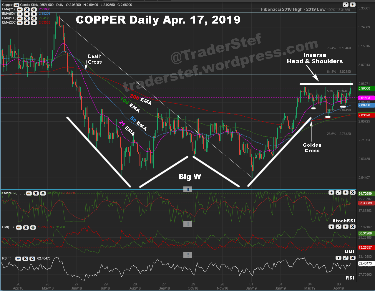 Copper Daily Futures Chart April 17, 2019