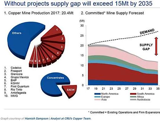 Copper Supply Gap Through to 2035