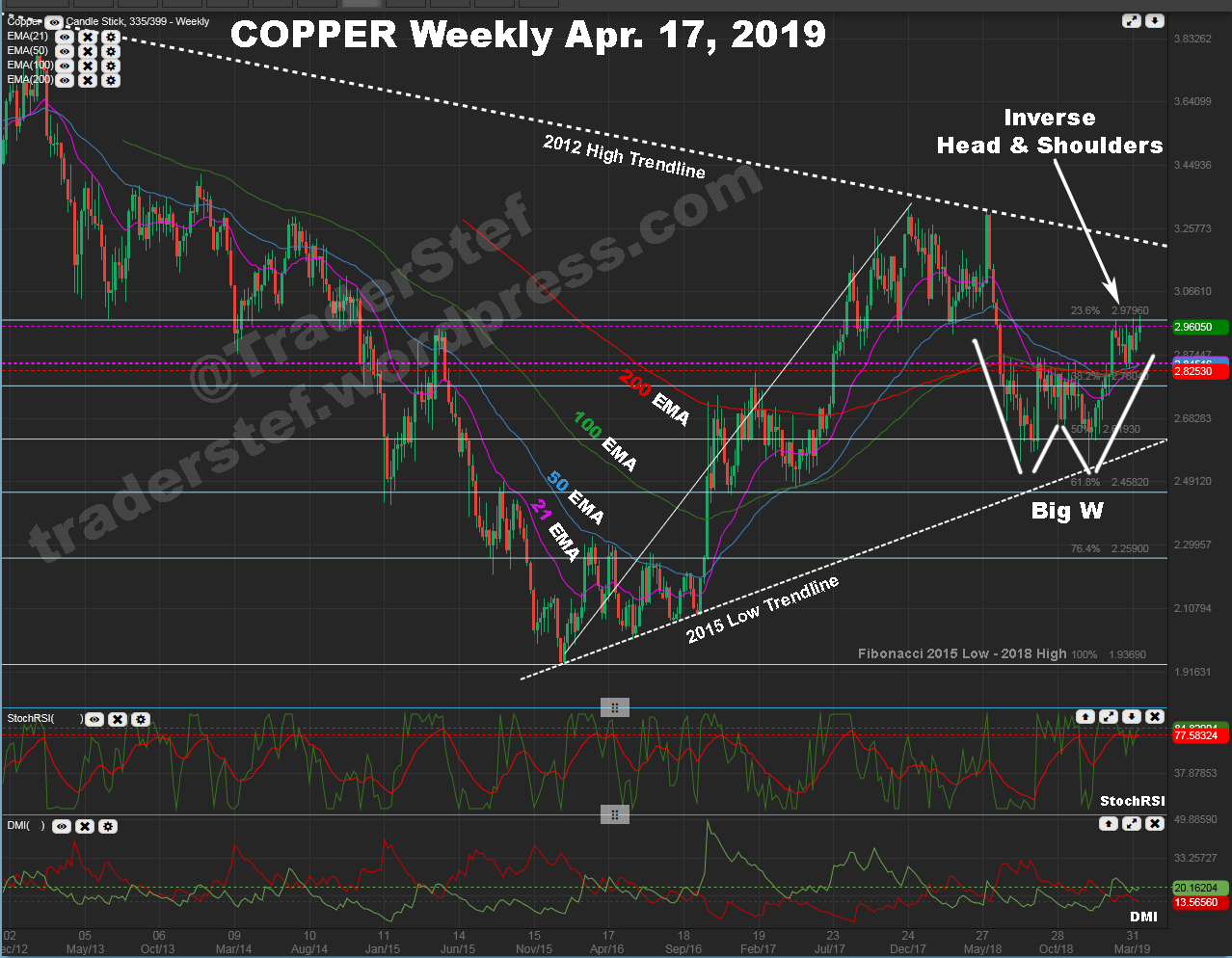 Copper Weekly Futures Chart April 17, 2019