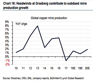FCX Grasberg Indonesia Mine Production Collapse