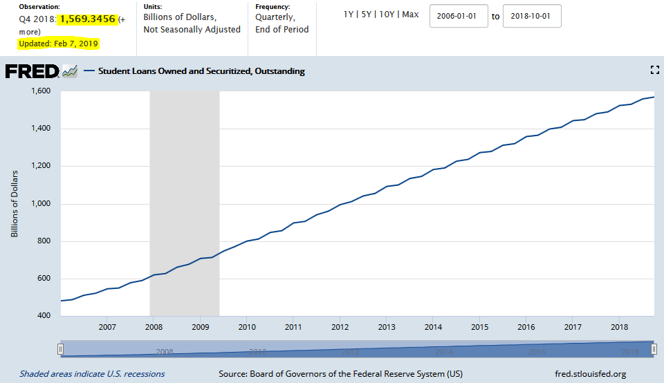 FRED Student Loans and Securitized Outstanding