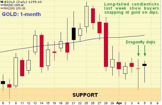 Gold Chart Analyst Incorrectly Indentifies Candlesticks as DragonFly Dojis