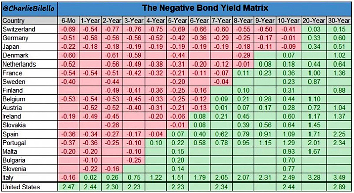 NIRP Bond Yield Matrix courtesy of @CharlieBilello
