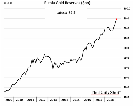 Russia Gold Reserves as of Feb 2019