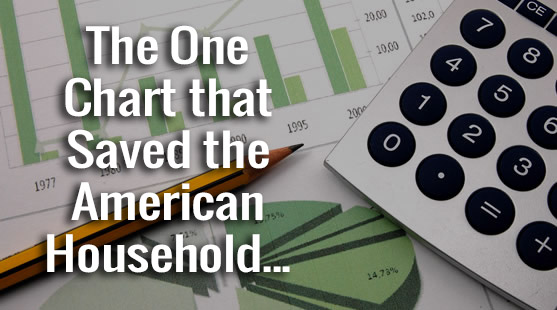 The One Chart that Saved the American Household