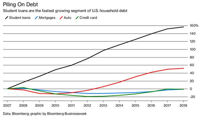 Student Loans vs Household Debt Categories