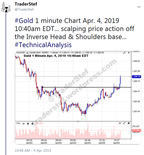 TraderStef Twitter Gold 1 minute April 4 10:40am EDT Call