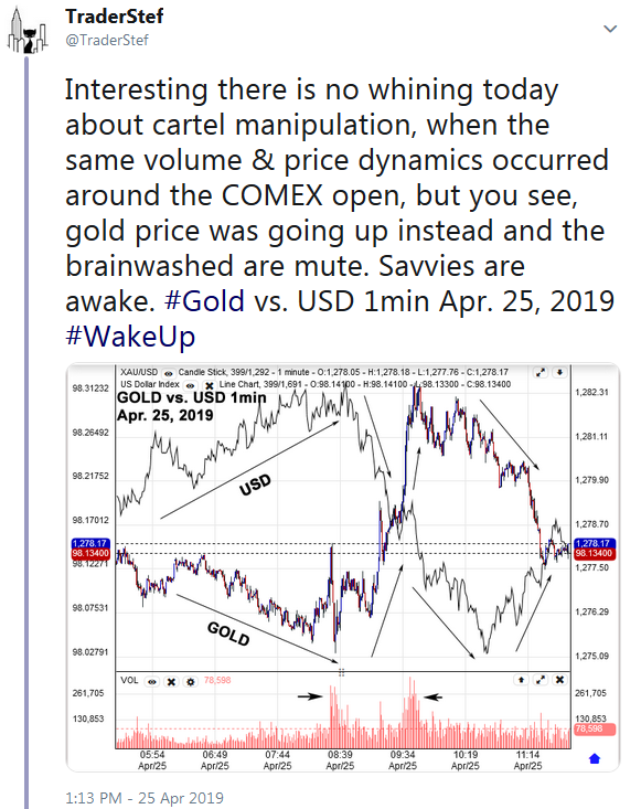 Twitter TraderStef Gold vs USD Chart April 25, 2019 1pm EDT
