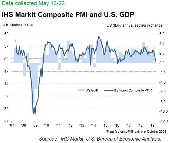 Business activity growth falters to three-year low IHS Markit Flash May 23, 2019
