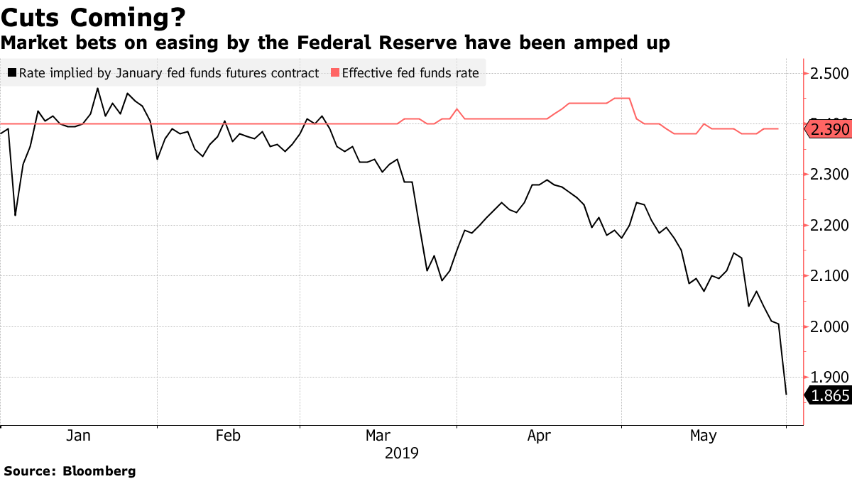 Fed Funds Rate Futures Chart