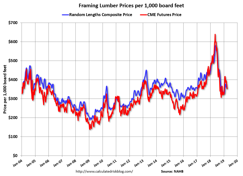 Framing Lumber Price Trend as of Apr5 2019