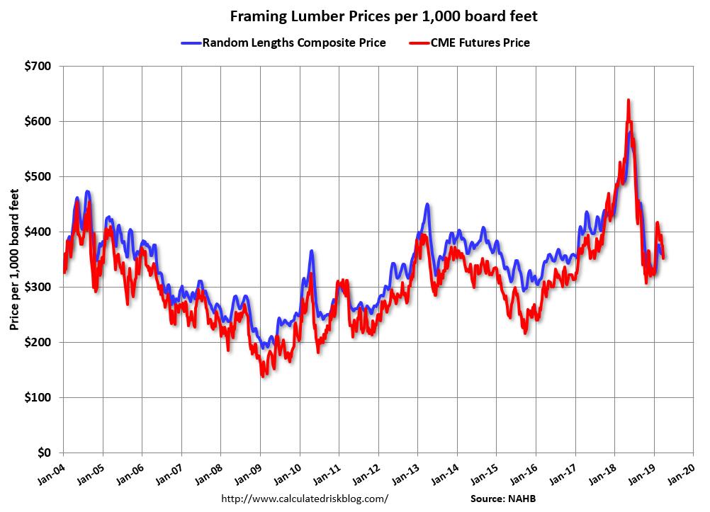 Framing Lumber Price Trend as of Apr5 2019