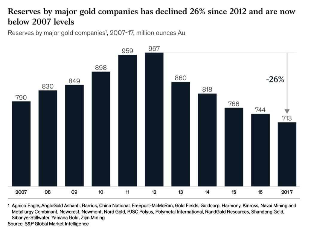 Reserves of major gold companies declined 26% since 2012 now below 2007 levels