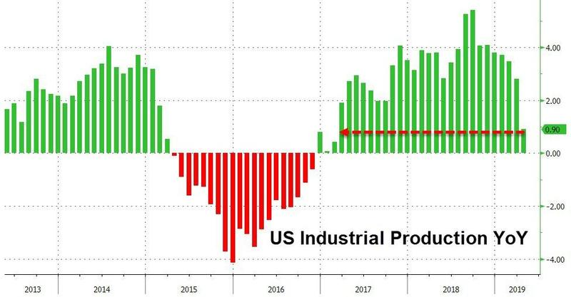 US Industrial Production May 2019