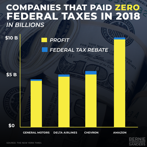 SIXTY Fortune 500 Companies Paid ZERO Federal Taxes in 2018!