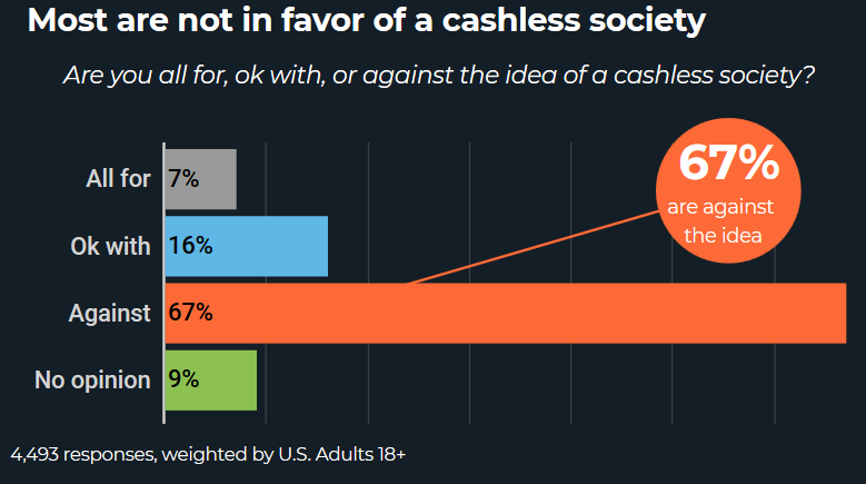 Most Americans Are Not In Favor Of A Cashless Society