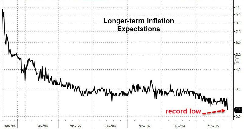 UMich Inflation Expectations Plunge To Record Lows