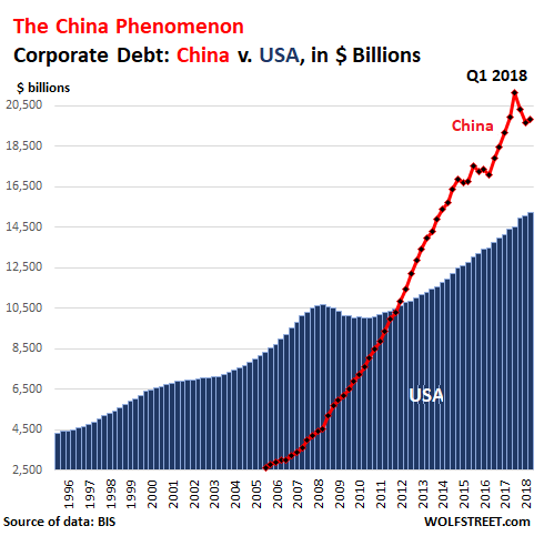 US vs China Corporate Debt to GDP