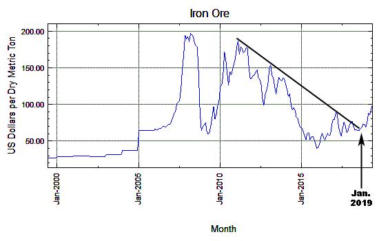 Iron Ore 2000-2019