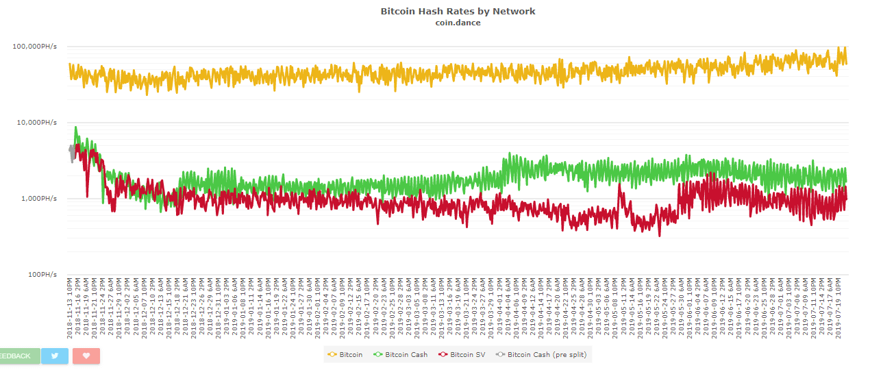 Another Bitcoin Hash Power Update: Stronger Than Ever! ALTCOINS STILL DECLINING!