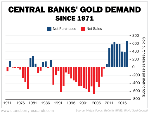 Central Bank Gold Demand as of July 2019