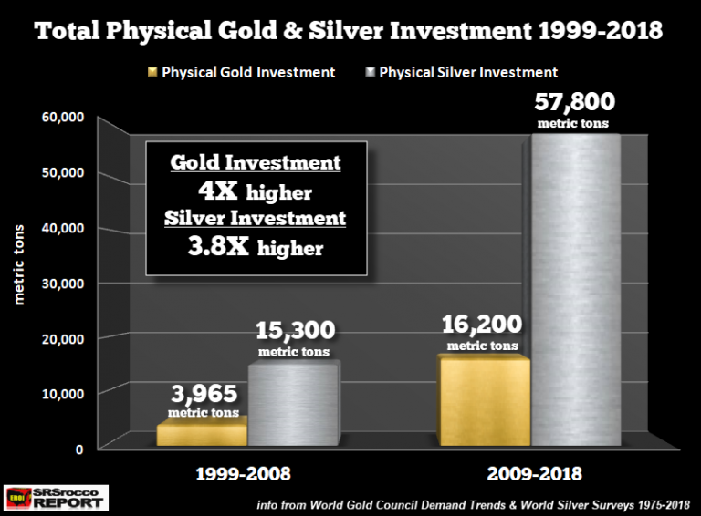 Physical Gold Silver Investment 1999 to 2018