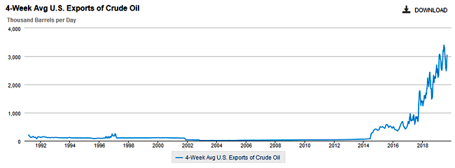 4-Week Average US Exports of Crude Oil 1991 to Sep. 2019