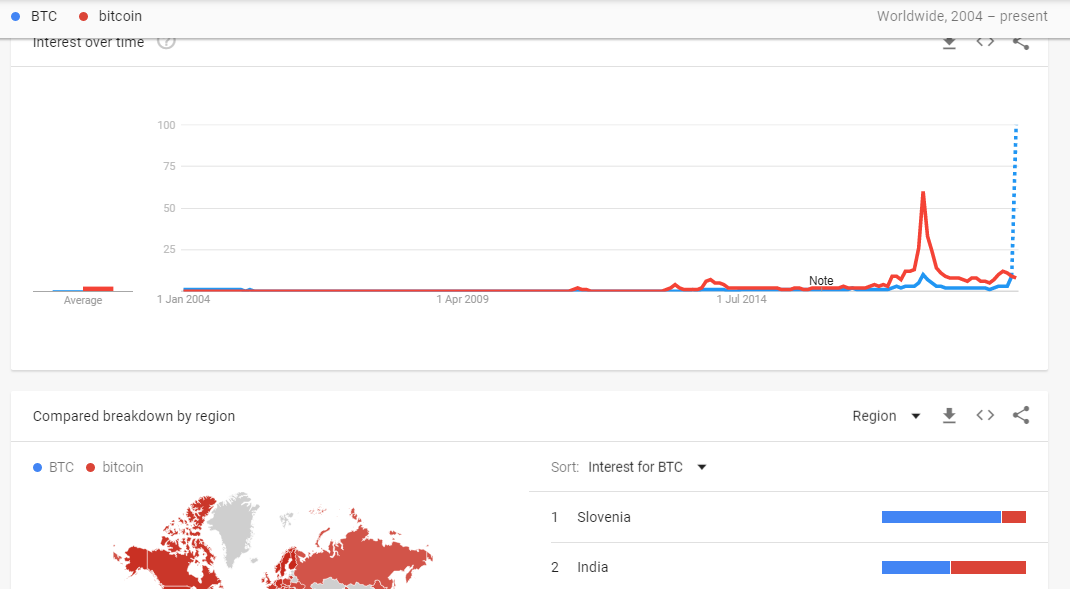 Google Searches for Bitcoin Manipulated to Pump the Price?