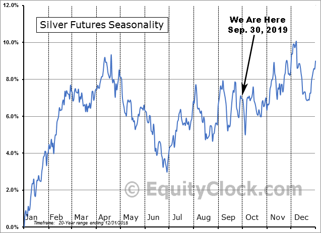 Silver 20yr Seasonality Sep. 30, 2019