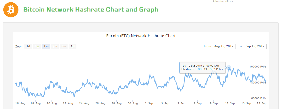 UNSTOPPABLE! Bitcoin's Hashing Power BULL MARKET! Litecoin Suffers Hash Rate Decline…