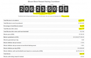 3 MILLION TO GO! 18 Million BTC Have Been Mined; Months Before Mining Rewards Halving