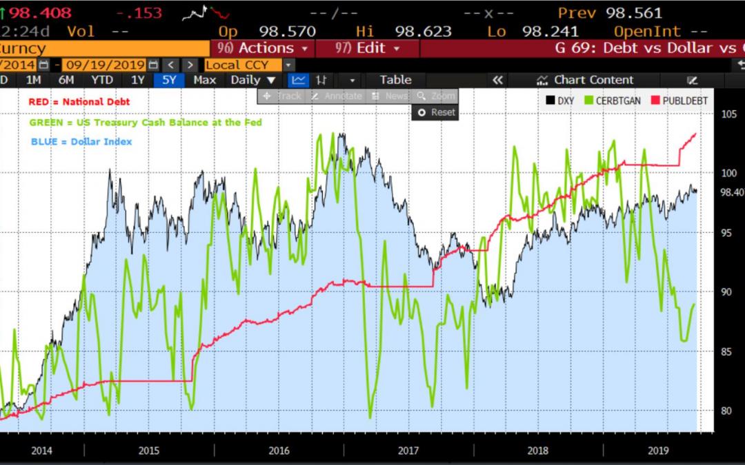 Repo Market Shows Cracks In The Economy