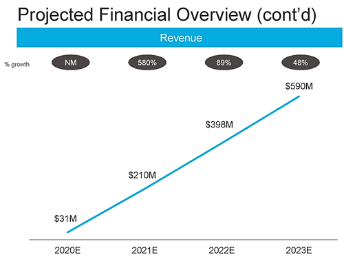 SPCE Projected Financial Overview