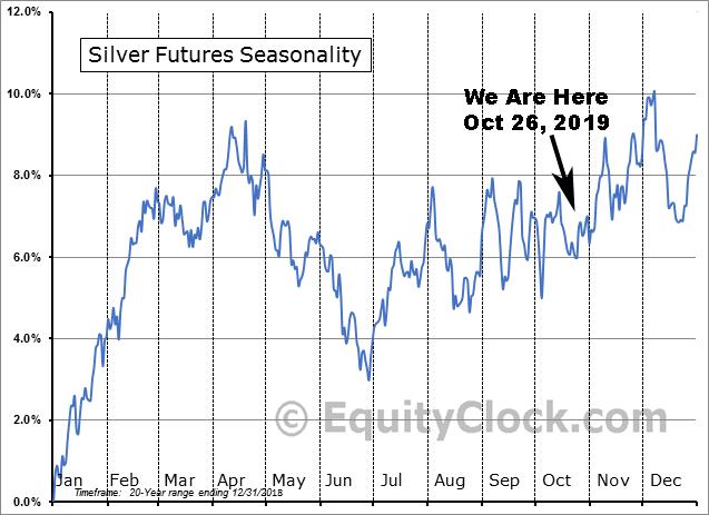 Silver Price vs Seasonality October 26, 2019