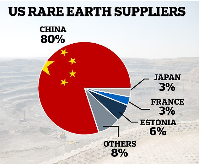 US Rare Earth Supply Chain